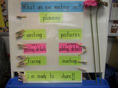 Great writers workshop ideas!  Kindergarten Lifestyle: Breaking through WRITERS BLOCK