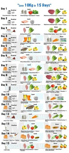 Wonderful Healthy Living And The Diet Tips Ideas. Ingenious Healthy Living And The Diet Tips Ideas. Menu 1200 Calories, 1200 Calorie Diet, Weight Loss Challenge, Diet Challenge, Healthy Weight, Eat Healthy, Healthy Living, Lose Weight, Loose Weight Meal Plan