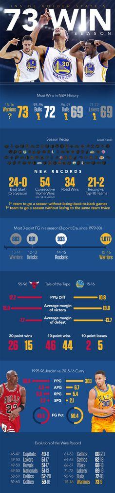 """Inside The Golden State Warriors' Record Breaking 73 Win Season"" | source: http://espn.go.com/blog/statsinfo/post/_/id/116632/infographic-inside-the-warriors-73-win-season | #NBA #Basketball"