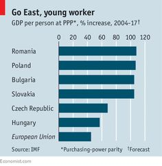 Eastern Europes wave of emigration may have crested