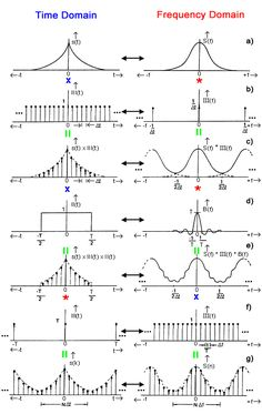 fourier transform - Google Search
