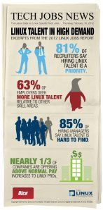 Neat Infographic on the need for Linux Developers. Put it here for @Michael Kelly