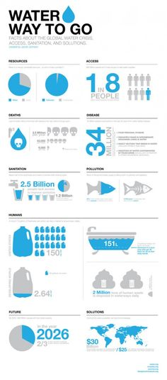 Water Way To Go is part of an infographic and poster series about the global water crisis and potential solutions. Water Way To Go is part of an infographic and poster series about the global water crisis and potential solutions. Visualisation, Data Visualization, Informations Design, What Is An Infographic, Infographic Posters, Water Facts, Water Poster, Water And Sanitation, World Water Day