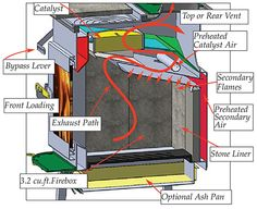 1000 Images About Log Home On Pinterest Wood Stoves