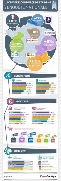 L'activité e-commerce des #TPE et #PME en région Provence-Alpes-Côte d'Azur