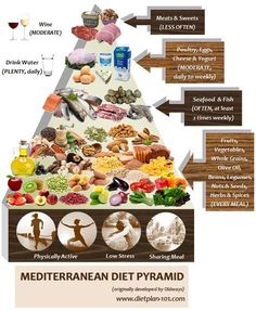 Mediterranean Diet: Not A Diet, But A Healthy Living Lifestyle #themediterraneandietrecipes