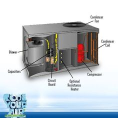 Air conditioning problems majorly arise in these following parts:  #AirConditioner
