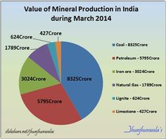 #IndiaMineralsProduction data : Value of Mineral Production in India during March 2014 . . The index of mineral production of mining and quarrying sector for the month of March (new Series 2004-05=100) 2014 at 145.8, was 0.4% lower as compared to March 2013. . . The total value of mineral production (excluding atomic & minor minerals) in the country during March 2014 was Rs. 21,232 crore or Rs. 21.23 Billion .  #MineralProduction #IndexofMineralProduction #IndiaMineralsData