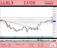 LLX LOG - LLXL3 - 23/08/2012 #LLXL3 #analises #bovespa