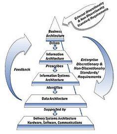 Enterprise architecture diagram roleea pinterest enterprise enterprise architecture framework wikipedia the free encyclopedia ccuart Gallery