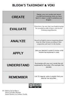 MIE BLOG English Exercises, Blooms Taxonomy, Primary Education, Comprehension, Knowing You, Teacher, Tools, Writing, Learning