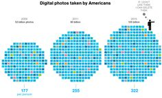 How many #photos taken by americans