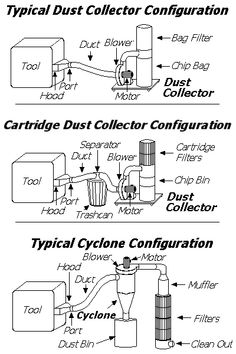 """""""Dust Collection Equipment"""""""