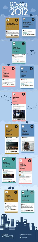 Les 12 tweets de 2012, vus par Havas Paris...