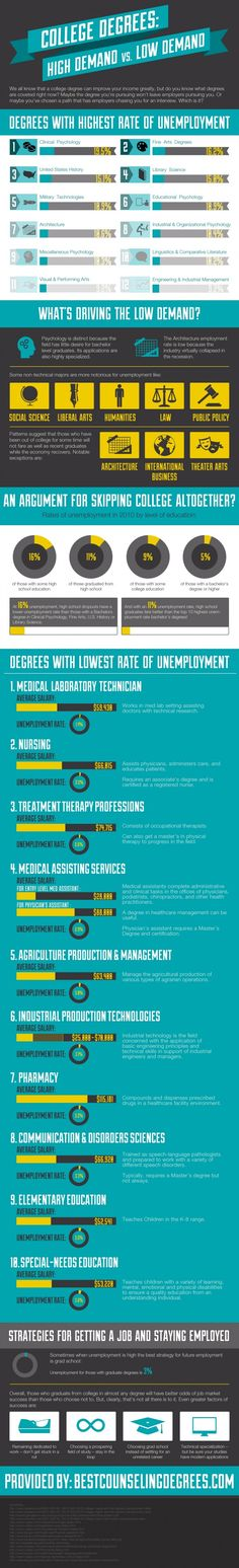 Interesting statistics. Makes me glad that I changed my Major from Clinical Psychology to something else.