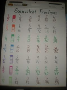 Equivalent Fraction Chart.