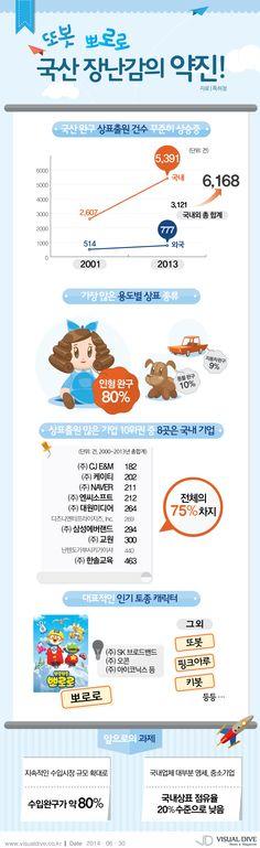 뽀로로, 또봇…국산 장난감의 약진 돋보인다 [인포그래픽] #toy/ #Infographic ⓒ 비주얼다이브 무단 복사·전재·재배포 금지