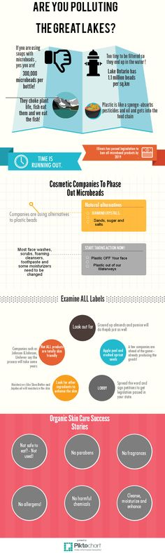 Microbeads   Piktochart Infographic Editor Do yourself a favor and stop absorbing all those polyethanol beads!  http://www.bestnaturalskincareguide.blogspot.it/