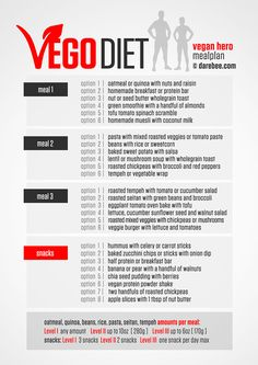 Vegan Diet for fitness is part of Vegan weightloss - Vegan Meal Plans, Vegan Meal Prep, Vegan Athlete Meal Plan, Vegan Weekly Meal Plan, Healthy Vegetarian Diet Plan, Veggie Meal Plan, Paleo Diet, Eating Healthy, Whole Food Recipes