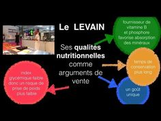 arguments du pain au levain ou avec levain - YouTube