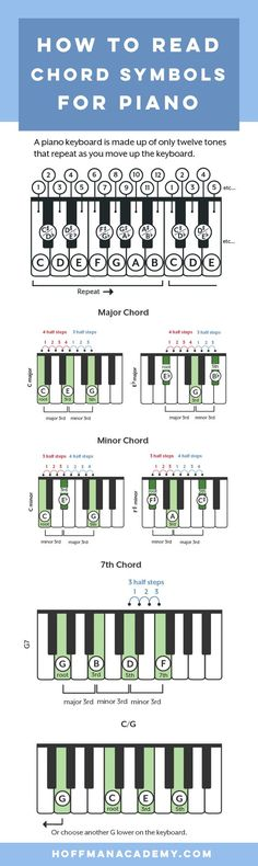 How to make piano chords, how to read chord symbols, and lots of ways to use chords to make your piano playing more amazing than ever. symbol How to Read and Play Piano Chords Piano Lessons, Music Lessons, Guitar Lessons, Art Lessons, Piano Songs, Piano Sheet Music, Drum Music, Violin Music, Free Sheet Music