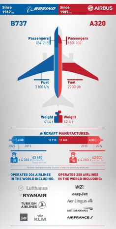 Which aircraft do you prefer? or Boeing