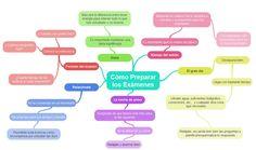 Mapa mental sobre cómo preparar los exámenes.