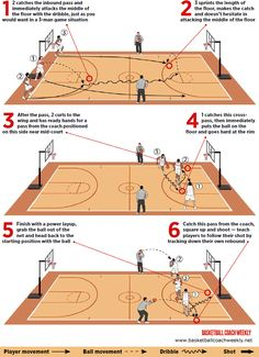 How To Become Great At Playing Basketball. For years, fans of all ages have loved the game of basketball. Basketball Drills For Kids, Basketball Bracket, Basketball Shooting Drills, Team Usa Basketball, Street Basketball, Basketball Systems, Basketball Tricks, Basketball Plays, Basketball Workouts