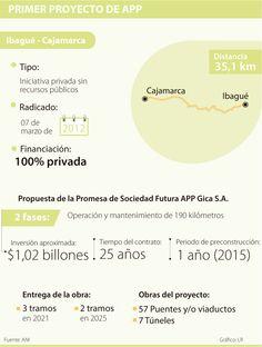 Histórica aprobación de la primera APP: Ibagué-Cajamarca
