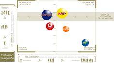 Comparación de marcas (Benchmarking) Communication, Chart, Digital, Tumblr, Image, Ideas, Reputation Management, Identity, Branding