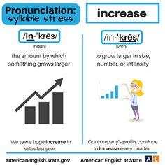 Pronunciation - syllable stress: Increase English Spelling, English Grammar, Teaching English, English Language, English Class, English Lessons, Learn English, English Idioms, English Vocabulary
