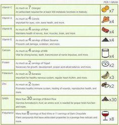 more nutrition..... Moringa Benefits, Fruit Benefits, Health Benefits, Health Tips, Miracle Tree, Bone Health, Isagenix, Eat Right, Herbal Remedies