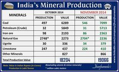 #India's #MineralProduction for month of November 2014 valued at Rs. 19066 Crore ( Indian Rupee)  #Coal #NaturalGas #Crude #Petroleum #IronOre #LimeStone #Lignite #MineralResources #NaturalResources #JhunjhunwalasFinance   For more Informative post click: https://www.linkedin.com/company/jhunjhunwalas