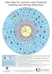 Wheel of iPad Apps for Learners with Dyslexia - more appwheels : http://apps4stages.wikispaces.com/AppWheel