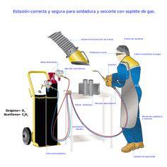 File:Estación de trabajo segura y correcta para soldadura y oxicorte con oxígeno-acetileno.svg