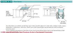 Figure 6-1: Accessible Kitchen Design Specs:  (C) J Wiley S Bliss