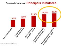Sabe o que o impede de vender mais? Copywriting, Bar Chart, Getting To Know, Messages, To Sell, Bar Graphs
