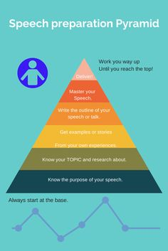 Here is another simple way to go through the speech writing process. You can easily go up the ladder, go up the pyramid and finish your speech in no time.  http://www.public-speaking-is-easy.com