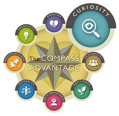 Compass with Curiosity highlighted and other points of Sociability, Resilience, Self-Awareness, Integrity, Resourcefulness, Creativity, and Empathy