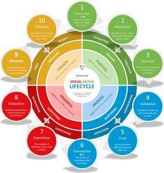 Social Media Lifecycle, version 4.0