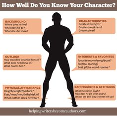How Well Do You Know Your Character? Infographic