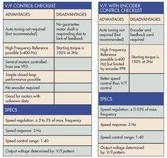 V/f Control Checklist