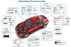[Infographic] Disrupting The Auto Industry: These Are [some of] The Startups Unbundling The Car Auto App, Automobile Industry, Self Driving, Software Development, Service Design, Industrial, Startups, Business, Big Data