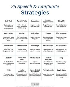 25 strategies Speech therapy at home providing early language development handouts — Speech and Language at Home