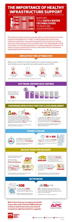 The Importance of Healthy Infrastructure Support in Health IT infographic from CDW Healthcare
