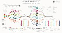 All sizes | SCHOOL OF DESIGN | Flickr - Photo Sharing!
