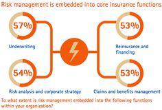 Underwriting in insurance