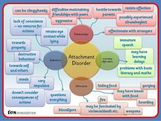 Attachment disorder...Seeking help does not make you weak; avoiding help keeps you a child forever in this cycle.