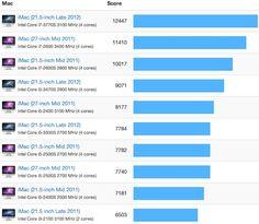 2012 iMacs confirmed between 10-30% faster