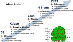 5S, Lean and Six Sigma